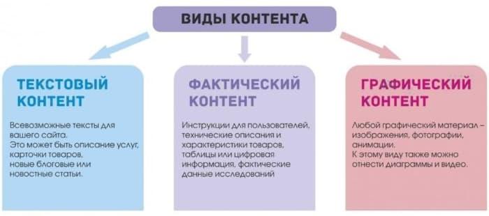 виды контента сайта