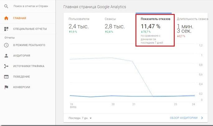 гугл аналитика